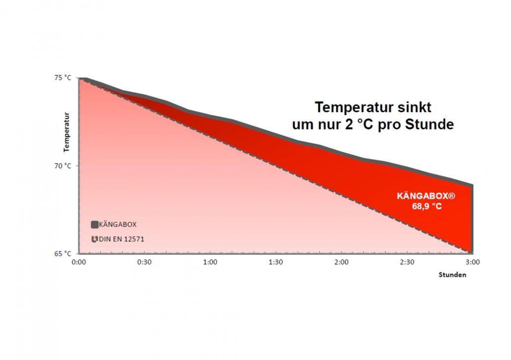 Wie lang bleibt die Thermobox heiß?