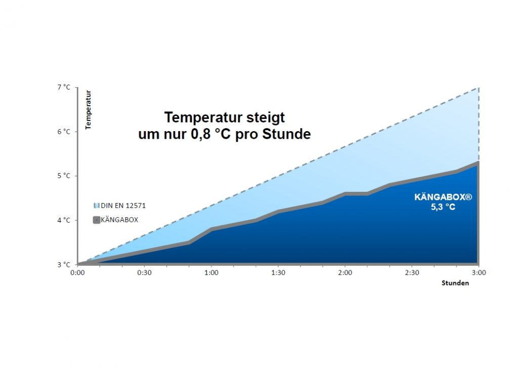 Kängabox Wie lange kalt?