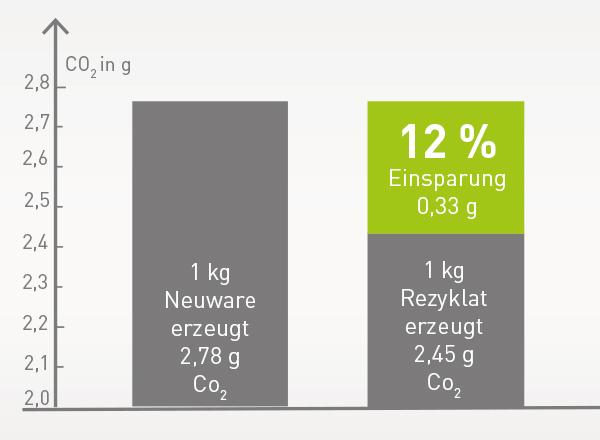 Diagramm vergleicht den CO2 Ausstoß von EPP Rezyklat und EPP Neuware